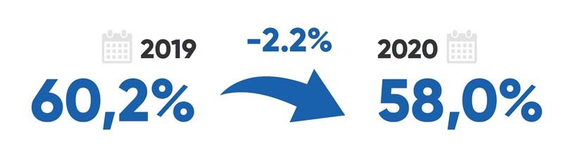 Infografika prezentująca procent dostępności stron internetowych w 2019 i 2020 roku. 2019 - 60,2%, 2020 - 58%. Spadek o 2,2%