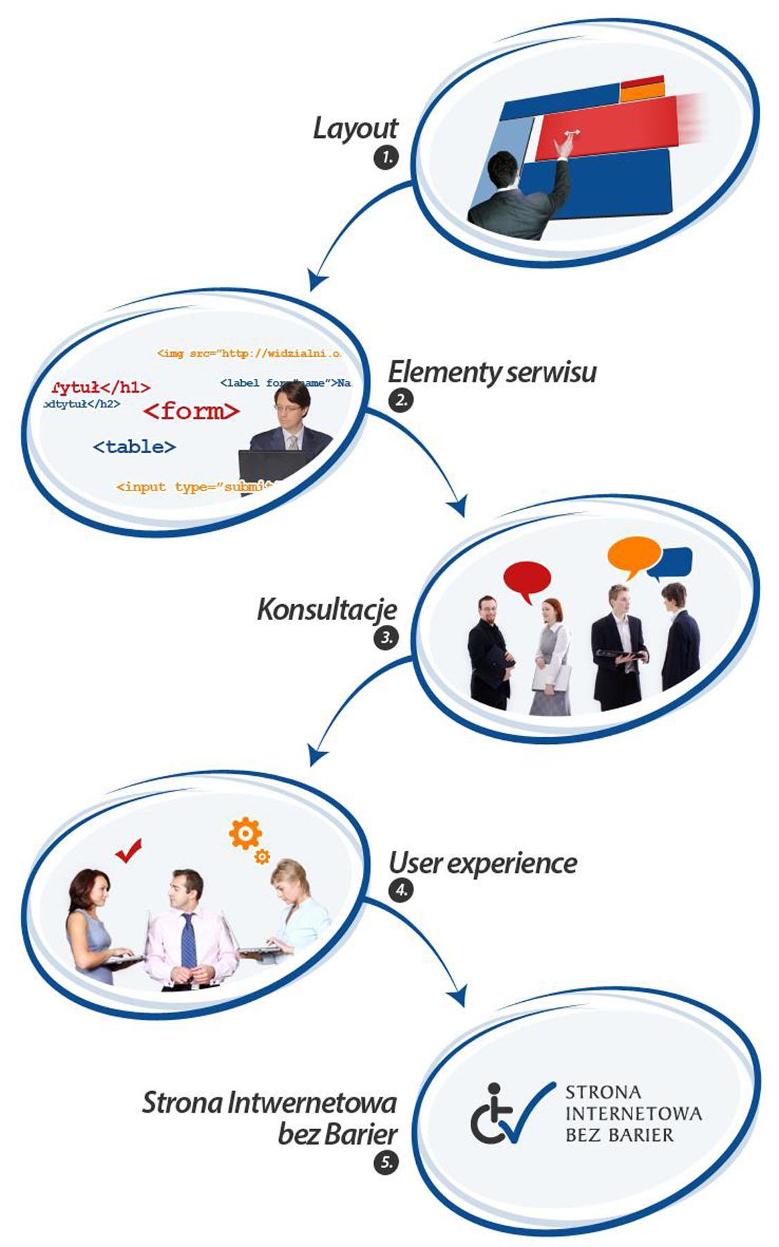 Etapy tworzenia dostępnej strony www: 1. Stworzenie layoutu, 2. Programowanie, 3. Konsultacje, 4. User Experience, 5. Przyznanie oznaczenia Strona Internetowa bez Barier