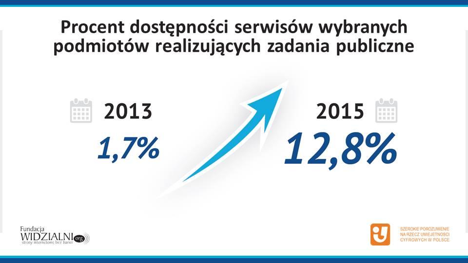 Procent dostępności stron internetowych w 2013 i 2015 roku