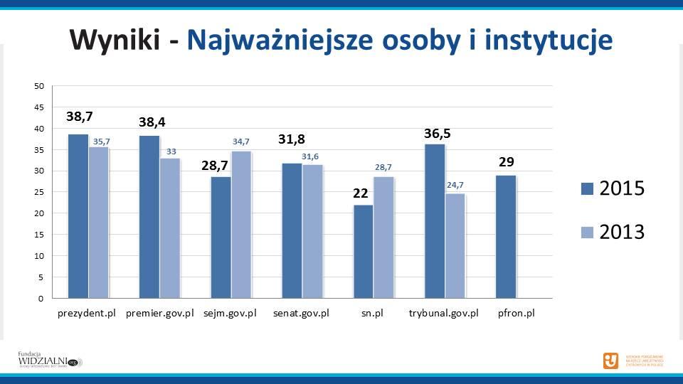 Wykres z wynikami najważniejszych osób i instytucji