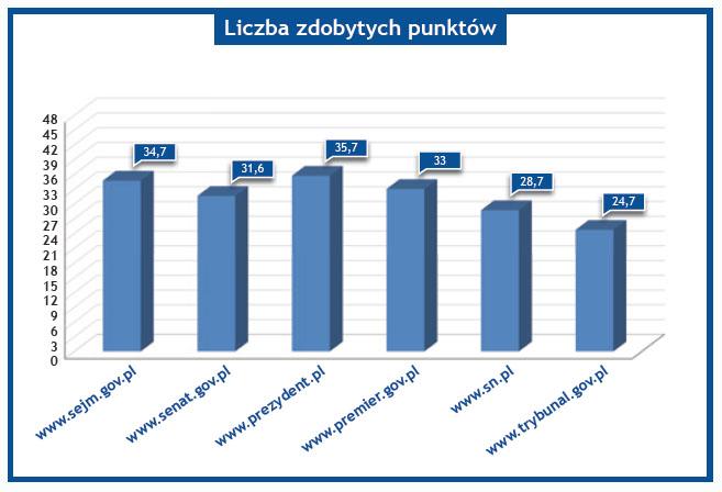 wykres nr 1 - liczba zdobytych punktów - Najwyższe organy władzy ustawodawczej, wykonawczej i sądowniczej